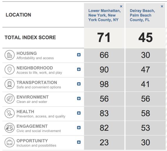 liveability2-compare