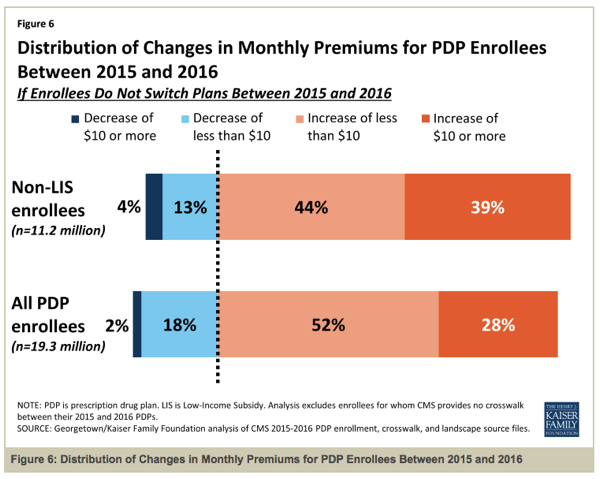 Medicare changes in PDP premiums