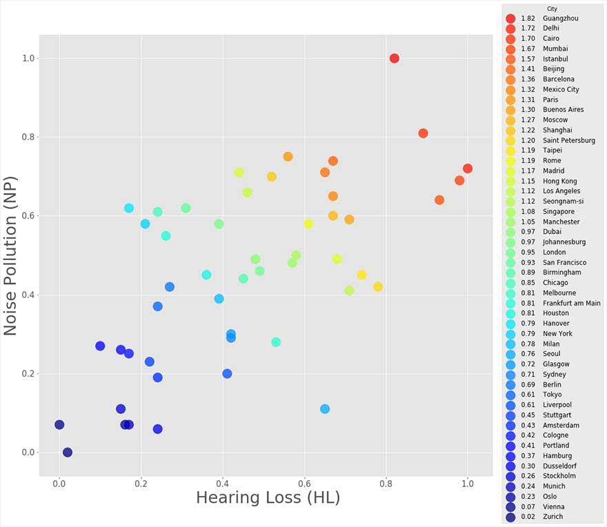 hearing-loss-by-city